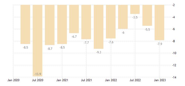 malta general gov deficit surplus eurostat data