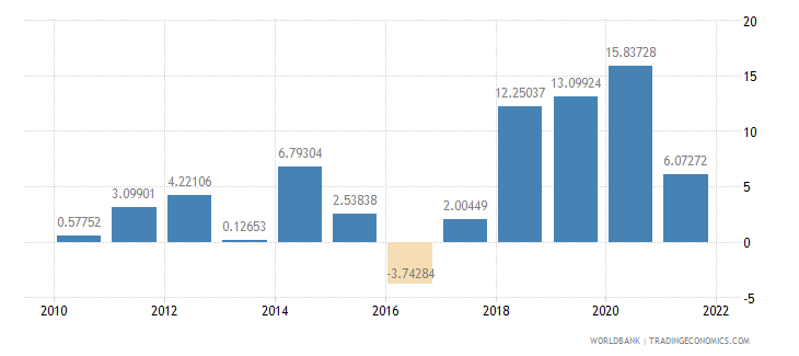malta general government final consumption expenditure annual percent growth wb data