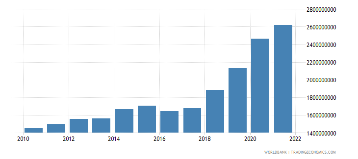 malta general government final consumption expenditure constant lcu wb data