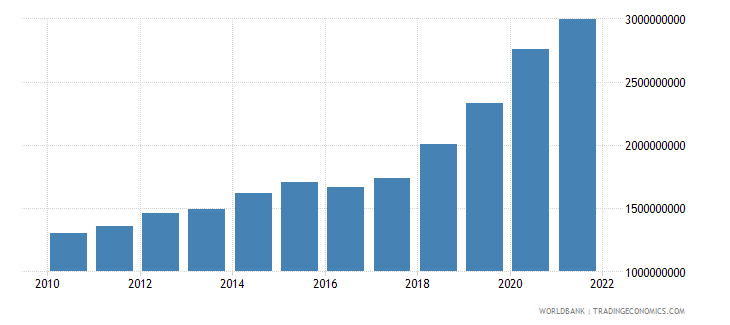malta general government final consumption expenditure current lcu wb data