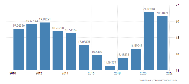 malta general government final consumption expenditure percent of gdp wb data