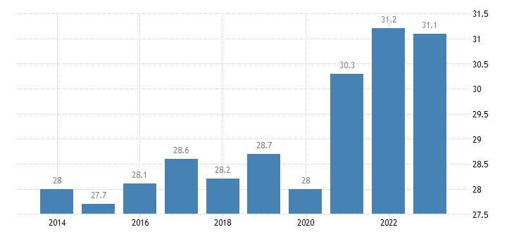 malta gini coefficient of equivalised disposable income eurostat data