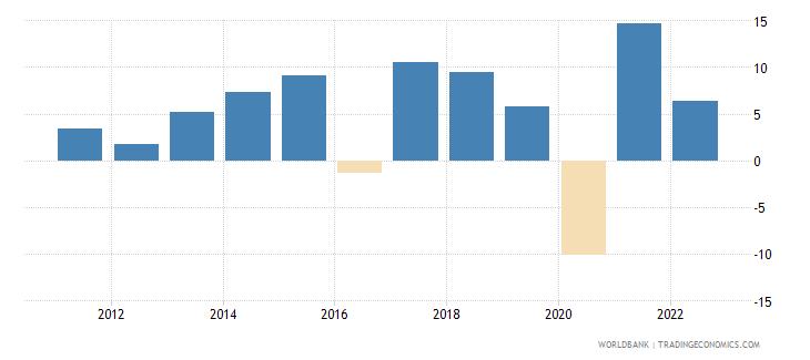 malta gni growth annual percent wb data