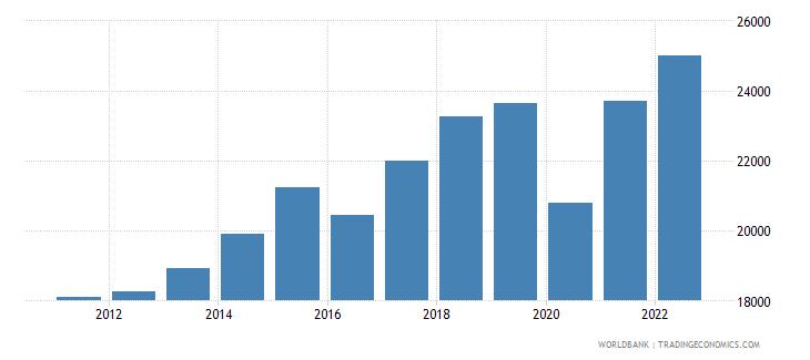 malta gni per capita constant lcu wb data