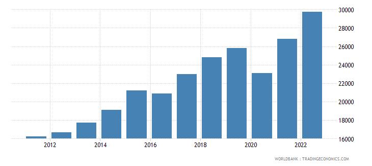malta gni per capita current lcu wb data