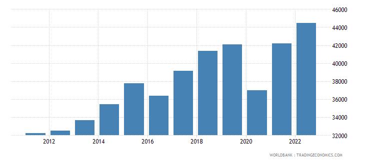 malta gni per capita ppp constant 2011 international $ wb data