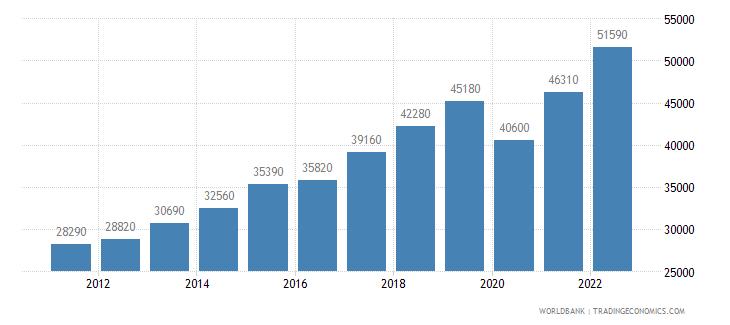 malta gni per capita ppp us dollar wb data
