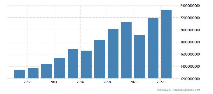 malta gni ppp constant 2011 international $ wb data