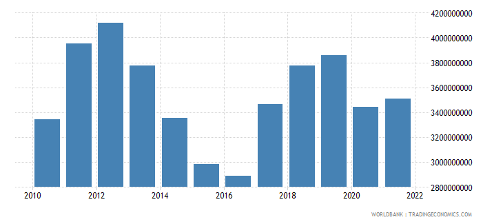 malta goods exports bop us dollar wb data