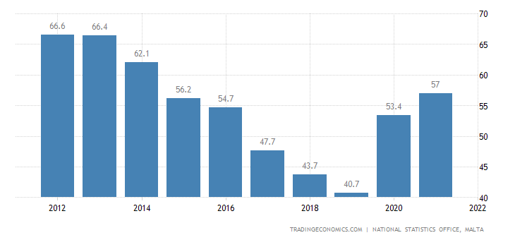 Malta Government Debt to GDP