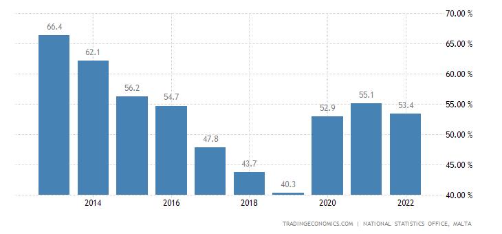 Malta Government Debt to GDP