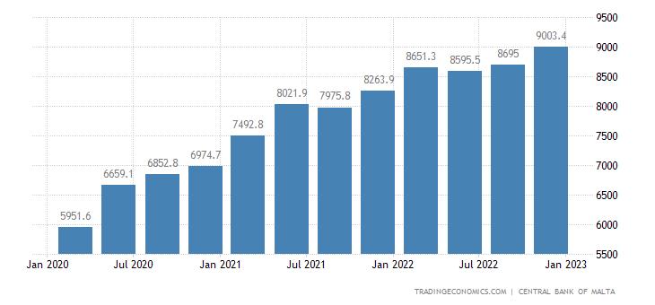 Malta General Government Debt