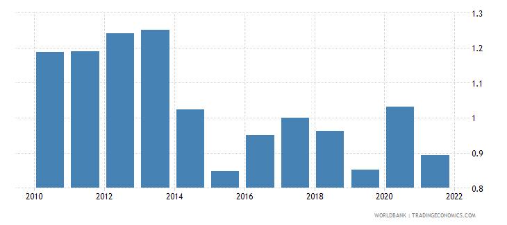 malta government effectiveness estimate wb data