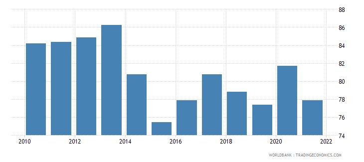 malta government effectiveness percentile rank wb data