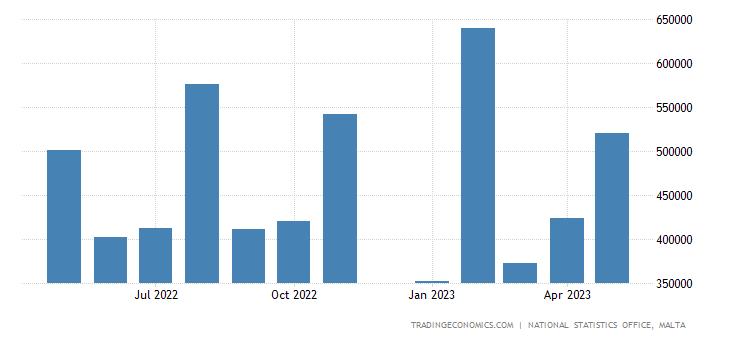 Malta Government Revenues