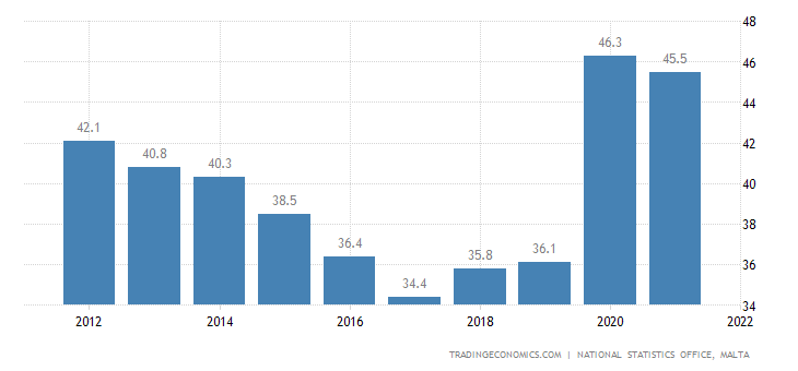 Malta Government Spending to GDP