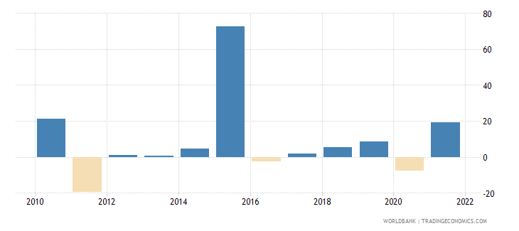 malta gross capital formation annual percent growth wb data
