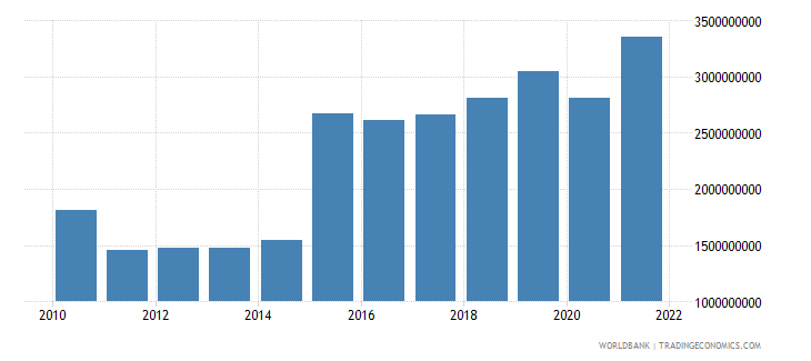 malta gross capital formation constant 2005 us$ wb data