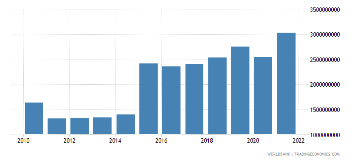 malta gross capital formation constant lcu wb data