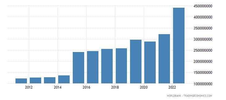 malta gross capital formation current lcu wb data