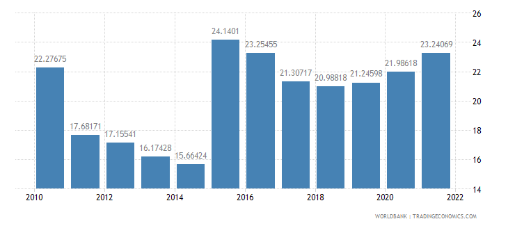malta gross capital formation percent of gdp wb data