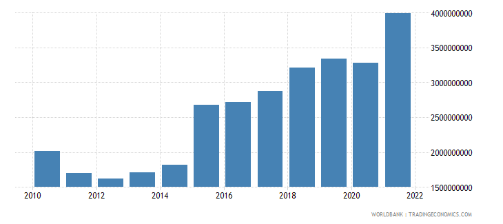 malta gross capital formation us dollar wb data