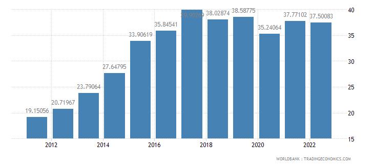malta gross domestic savings percent of gdp wb data