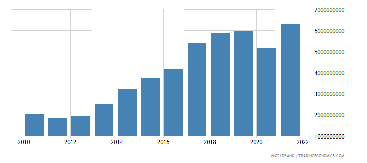 malta gross domestic savings us dollar wb data