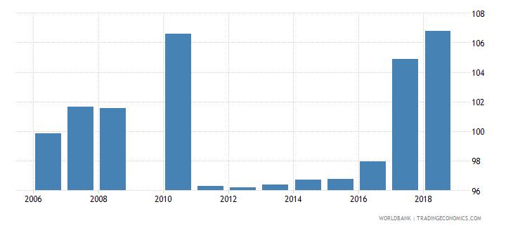 malta gross enrolment ratio primary and secondary male percent wb data