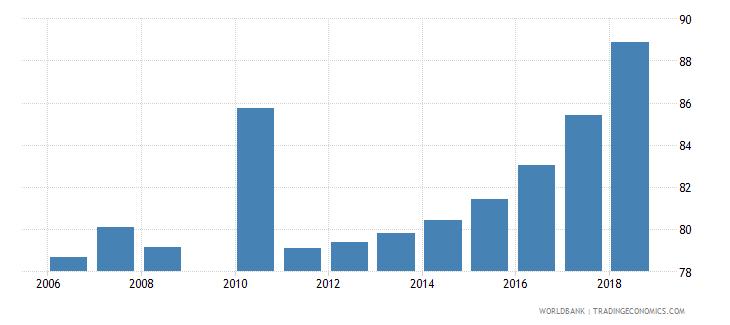 malta gross enrolment ratio primary to tertiary male percent wb data