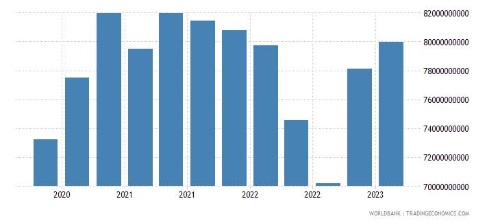malta gross ext debt pos  all sectors long term all instruments usd wb data