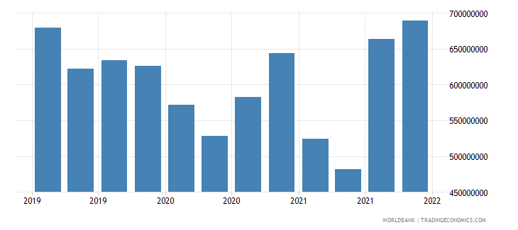 malta gross ext debt pos  central bank all maturities all instruments usd wb data