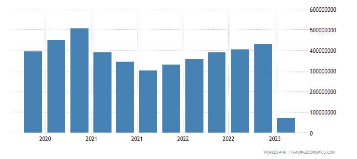malta gross ext debt pos  central bank short term all instruments usd wb data