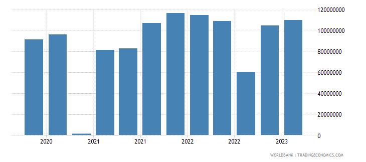 malta gross ext debt pos  deposit taking corp  exc cb long term debt securities usd wb data