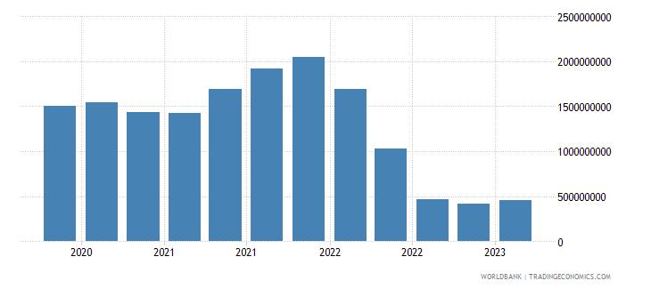malta gross ext debt pos  deposit taking corp  exc cb long term loans usd wb data