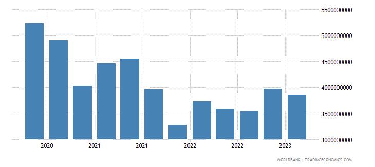 malta gross ext debt pos  deposit taking corp  exc cb short term loans usd wb data