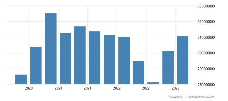 malta gross ext debt pos  general government short term all instruments usd wb data