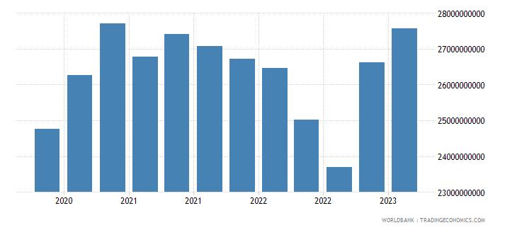 malta gross ext debt pos  other sectors all maturities all instruments usd wb data