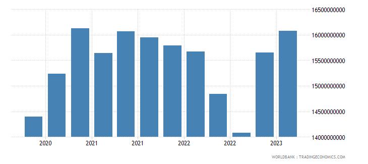 malta gross ext debt pos  other sectors long term all instruments usd wb data