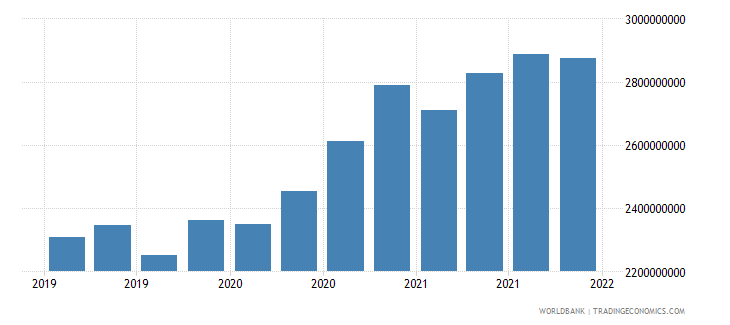 malta gross ext debt pos  other sectors long term loans usd wb data