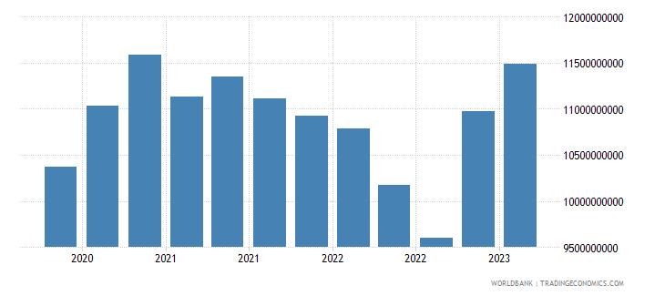 malta gross ext debt pos  other sectors short term all instruments usd wb data