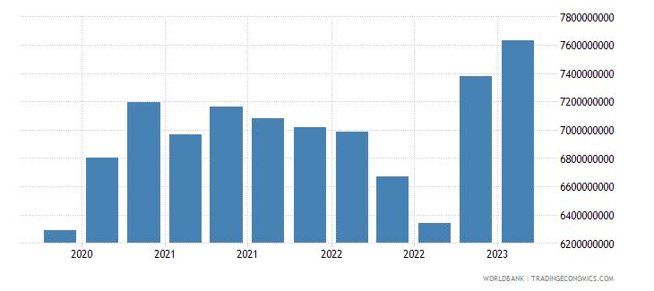 malta gross ext debt pos  other sectors short term trade credit and advances usd wb data