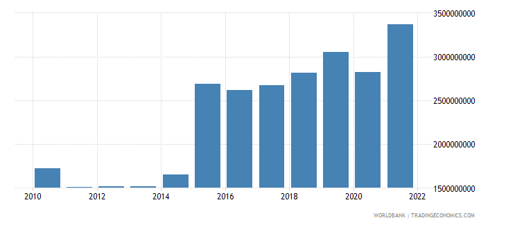 malta gross fixed capital formation constant 2005 us$ wb data