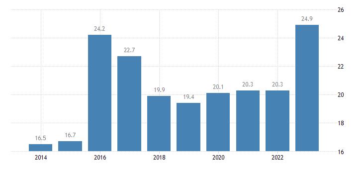 malta gross fixed capital formation investments eurostat data