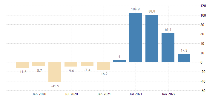 malta gross fixed capital formation machinery equipment weapons systems eurostat data