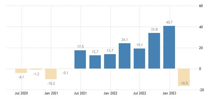 malta gross fixed capital formation total fixed assets eurostat data