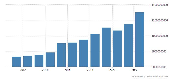 malta gross national expenditure constant lcu wb data