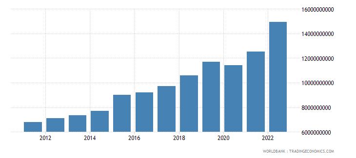 malta gross national expenditure current lcu wb data