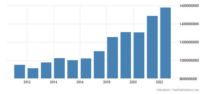 malta gross national expenditure us dollar wb data
