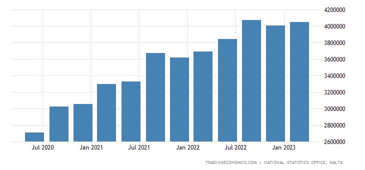 Malta Gross National Product